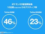 【特集】Twitterから見る『ポケモンGO』プレイヤー動向
