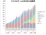 【決算まとめ】主要モバイルゲーム企業 ミクシィが売上高でガンホー抜き首位