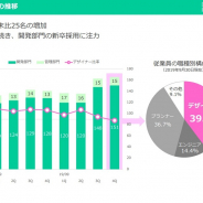 【スマホゲーム会社の雇用動向】BOI、2019年9月末の従業員数は25名増の166名