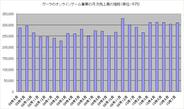 ガーラ、月商3億円超えがほぼ恒常化?
