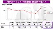 ガンホーOE、第3四半期に入ってオンラインゲーム中心に好調 採算性の高いアイテム販売が伸びる