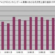 アエリア、オンラインゲームの11月月次は売上高4億円突破 過去最高を更新