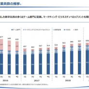 【スマホゲーム会社の雇用動向】KLab、19年6月末のグループ従業員数は26人増の632人に