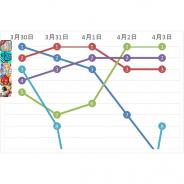『DQⅢ』イベント開始の『DQウォーク』や「ポプテピピック」コラボの『荒野行動』が首位に 周年タイトルの活躍も目立つ…App Store売上ランキングの1週間を振り返る