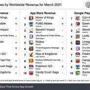 21年3月モバイルゲーム売上ランキングに『ウマ娘』が4位で登場! 推定売上は1億3660万ドル(約149億円)【Sensor Tower調査】