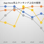5月16~22日のApp Storeを振り返る 『モンスト』『プロスピ』『荒野行動』が首位 『Sky』や『TRAHA』が初のTOP30入り