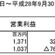 オプトHD、第3四半期は営業益32%増の13億円…主力のマーケティング事業が好調