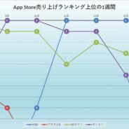 首位争いは5周年記念の『FGO』とダルビッシュ選手の推薦選手が登場した『プロスピA』が激突!…App Store売上ランキングの1週間を振り返る