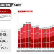 スマホゲーム会社の雇用動向(39) gumi、第4四半期の人員数は19人増の848人に 新規タイトルの開発ラインの増強に伴うもの