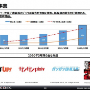 スクエニHDの出版事業、20年3月期は売上・利益とも過去最高 「マンガUP!」や電子書籍だけでなく紙媒体も好調 見逃せない成長領域に
