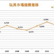 2014年度の国内玩具市場は9.0%増の7367億円…「妖怪ウォッチ」と「アナと雪の女王」がけん引、過去10年で最高水準