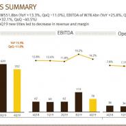 韓国Netmarble、19年10-12月の営業利益は32%増と大幅増益 日本や米国など海外売上が貢献