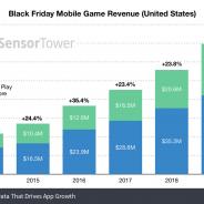米国のブラックフライデーで、モバイルゲームの売上が推定6970万ドル(約76億円)に達する【Sensor Tower調査】