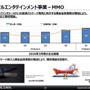 スクエニHD、第1四半期のMMO売上高は40%増の88億円と大幅増 『FFXIV』課金会員増で 今後は拡張パッケージが収益貢献