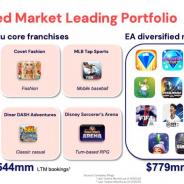 EA、Glu Mobileを21億ドル(約2198億円)で買収 モバイル部門年間売上は合計で約13億2300万ドル(約1384億円)に