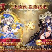 C4 Connect、『放置少女~百花繚乱の萌姫たち~』で投票イベントの最終結果発表!  優勝の栄冠に輝いたのは 『楽進』