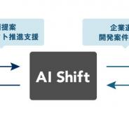サイバーエージェント子会社のAI Shift、国内企業へのAI導入促進を行うAI導入支援事業を開始