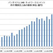 バンナムHD、スマホゲームの第4四半期の売上は6.5%減の551億円 DBやワンピ、アイマスなど主力が安定推移