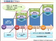 日本一ソフトウェアの中期経営ビジョン-「Entertainment for All」