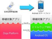 レナセンティア、iアプリのAndroid移植サービス開始-商用アプリとしての品質も保証