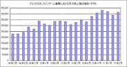アエリア、3月のオンラインゲームの売り上げは前年比23%増の4億1300万円