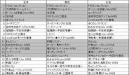 フィーチャフォン版「GREE」のゲームランキング(5月1日版)