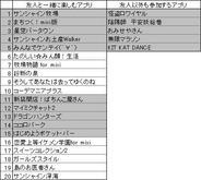 フィーチャフォン版「mixi」のアプリランキング(5月1日版)