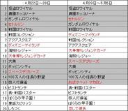 フィーチャフォン版「Mobage」のゲームランキング(5月第1週)
