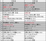 フィーチャフォン版「mixi」のアプリランキング(5月7日版)