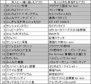 PC版「mixi」のアプリランキング(5月7日版)