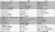 「Yahoo!Mobage」のゲームランキング(5月第1週)
