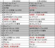 フィーチャフォン版「GREE」のゲームランキング(5月14日版)-ドリコム勢が好調