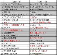 「ハンゲームモバイル」のゲームランキング(5月14日版)
