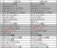 PC版「mixi」のアプリランキング(5月14日版)