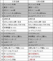 フィーチャフォン版「mixi」のアプリランキング(5月14日版)