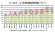 ファンコミュニケーションズ、4月月次売上は19.9%増の8.19億円-7ヵ月連続の2ケタ増