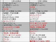 フィーチャフォン版「GREE」のゲームランキング(5月21日版)