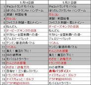 「ハンゲームモバイル」のゲームランキング(5月21日版)