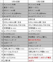 フィーチャフォン版「mixi」のアプリランキング(5月21日版)