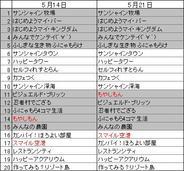 PC版「mixi」のアプリランキング(5月21日版)