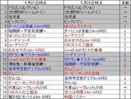 フィーチャフォン版「GREE」のゲームランキング(5月28日版)