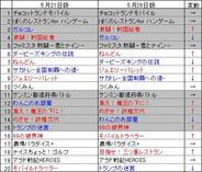 「ハンゲームモバイル」のゲームランキング(5月28日版)
