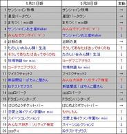 フィーチャフォン版「mixi」のアプリランキング(5月28日版)