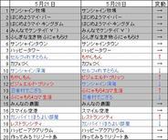 PC版「mixi」のアプリランキング(5月28日版)