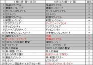 フィーチャフォン版「Mobage」の月間ゲームランキング(5月版)