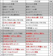 フィーチャフォン版「mixi」のアプリランキング(6月4日版)