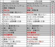 「ハンゲームモバイル」のゲームランキング(6月4日版)