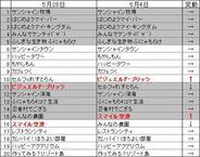 PC版「mixi」のアプリランキング(6月4日版)