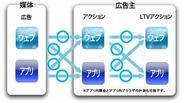 ライブレボリューション、スマートフォン広告のLTVアクションの測定に成功