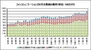 ファンコミュニケーションズ、5月の月次売上は前年比29.8%増の9億0500万円-過去最高